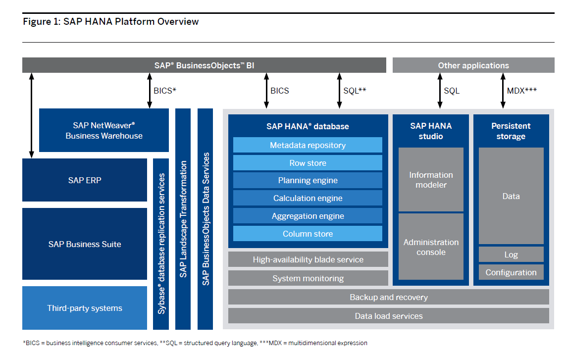 SAP HANA versus Microsoft Business Intelligence and