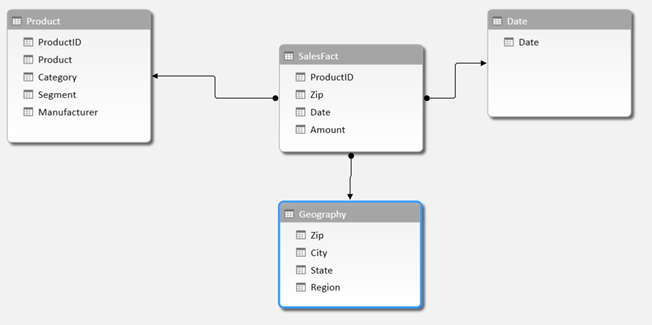 how to create star schema in mysql