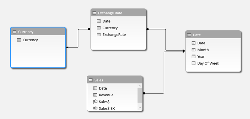 Power BI Tutorial: How to implement Currency Conversion