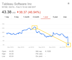 Tableau Stock Implodes, Microsoft Recognized by Gartner for