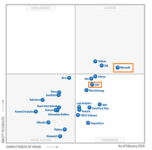 Tableau Stock Implodes, Microsoft Recognized by Gartner for Its ...