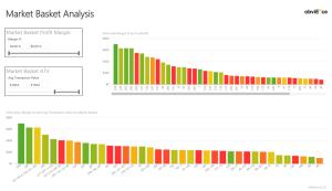 Market Basket Analysis using Power BI – business intelligist