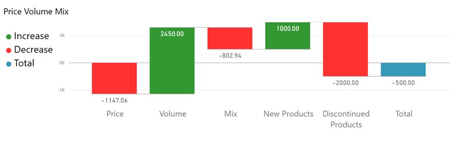 price volume mix analysis using power bi � business