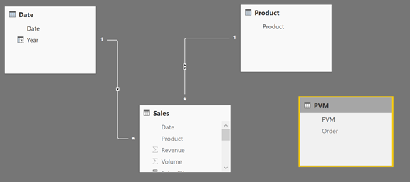 Price Volume Mix Analysis Using Power BI – business intelligist