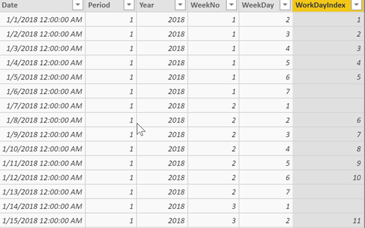 Working with Workdays in Power BI – Translating Workdays into Dates